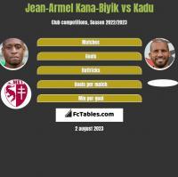 Jean-Armel Kana-Biyik vs Kadu h2h player stats