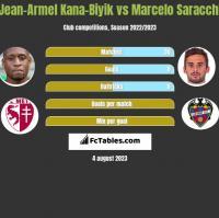 Jean-Armel Kana-Biyik vs Marcelo Saracchi h2h player stats