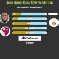 Jean-Armel Kana-Biyik vs Marcao h2h player stats