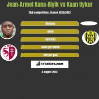 Jean-Armel Kana-Biyik vs Kaan Uykur h2h player stats
