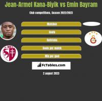 Jean-Armel Kana-Biyik vs Emin Bayram h2h player stats
