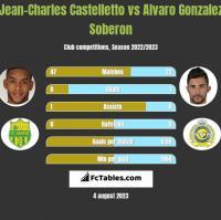 Jean-Charles Castelletto vs Alvaro Gonzalez Soberon h2h player stats