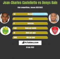 Jean-Charles Castelletto vs Denys Bain h2h player stats