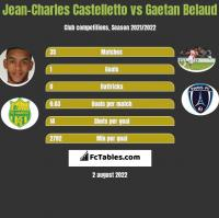 Jean-Charles Castelletto vs Gaetan Belaud h2h player stats