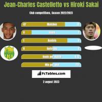 Jean-Charles Castelletto vs Hiroki Sakai h2h player stats