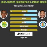 Jean-Charles Castelletto vs Jordan Amavi h2h player stats