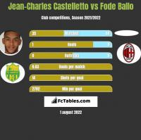 Jean-Charles Castelletto vs Fode Ballo h2h player stats