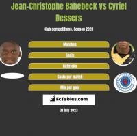 Jean-Christophe Bahebeck vs Cyriel Dessers h2h player stats