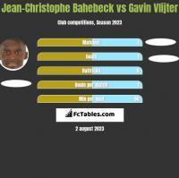 Jean-Christophe Bahebeck vs Gavin Vlijter h2h player stats