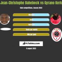 Jean-Christophe Bahebeck vs Gyrano Kerk h2h player stats