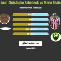 Jean-Christophe Bahebeck vs Mario Bilate h2h player stats