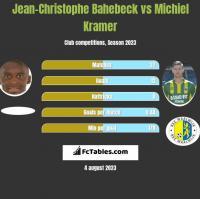 Jean-Christophe Bahebeck vs Michiel Kramer h2h player stats