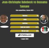 Jean-Christophe Bahebeck vs Oussama Tannane h2h player stats
