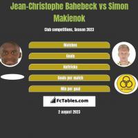 Jean-Christophe Bahebeck vs Simon Makienok h2h player stats