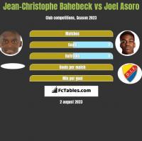 Jean-Christophe Bahebeck vs Joel Asoro h2h player stats