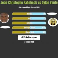 Jean-Christophe Bahebeck vs Dylan Vente h2h player stats