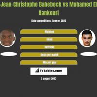 Jean-Christophe Bahebeck vs Mohamed El Hankouri h2h player stats