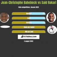 Jean-Christophe Bahebeck vs Said Bakari h2h player stats