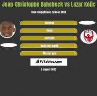 Jean-Christophe Bahebeck vs Lazar Kojic h2h player stats