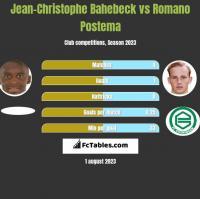 Jean-Christophe Bahebeck vs Romano Postema h2h player stats