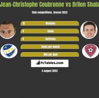 Jean-Christophe Coubronne vs Drilon Shala h2h player stats