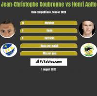 Jean-Christophe Coubronne vs Henri Aalto h2h player stats