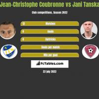 Jean-Christophe Coubronne vs Jani Tanska h2h player stats