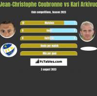 Jean-Christophe Coubronne vs Kari Arkivuo h2h player stats