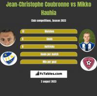 Jean-Christophe Coubronne vs Mikko Hauhia h2h player stats