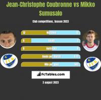 Jean-Christophe Coubronne vs Mikko Sumusalo h2h player stats