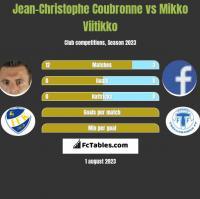 Jean-Christophe Coubronne vs Mikko Viitikko h2h player stats