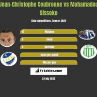 Jean-Christophe Coubronne vs Mohamadou Sissoko h2h player stats