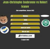 Jean-Christophe Coubronne vs Robert Ivanov h2h player stats