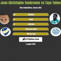 Jean-Christophe Coubronne vs Taye Taiwo h2h player stats