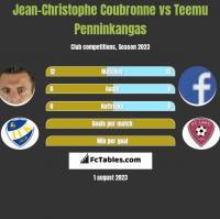 Jean-Christophe Coubronne vs Teemu Penninkangas h2h player stats