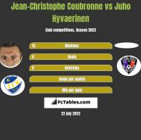 Jean-Christophe Coubronne vs Juho Hyvaerinen h2h player stats