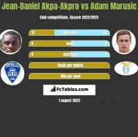 Jean-Daniel Akpa-Akpro vs Adam Marusic h2h player stats