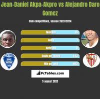 Jean-Daniel Akpa-Akpro vs Alejandro Daro Gomez h2h player stats