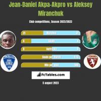 Jean-Daniel Akpa-Akpro vs Aleksey Miranchuk h2h player stats