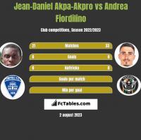 Jean-Daniel Akpa-Akpro vs Andrea Fiordilino h2h player stats