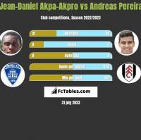 Jean-Daniel Akpa-Akpro vs Andreas Pereira h2h player stats