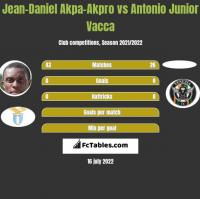 Jean-Daniel Akpa-Akpro vs Antonio Junior Vacca h2h player stats