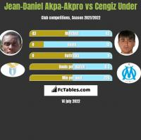 Jean-Daniel Akpa-Akpro vs Cengiz Under h2h player stats