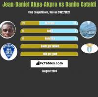Jean-Daniel Akpa-Akpro vs Danilo Cataldi h2h player stats