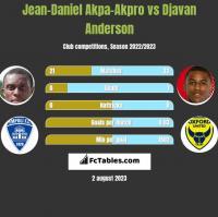 Jean-Daniel Akpa-Akpro vs Djavan Anderson h2h player stats