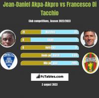 Jean-Daniel Akpa-Akpro vs Francesco Di Tacchio h2h player stats
