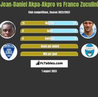 Jean-Daniel Akpa-Akpro vs Franco Zuculini h2h player stats