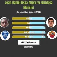 Jean-Daniel Akpa-Akpro vs Gianluca Mancini h2h player stats