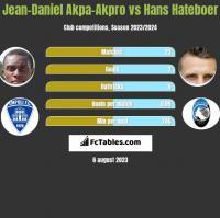 Jean-Daniel Akpa-Akpro vs Hans Hateboer h2h player stats