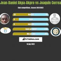 Jean-Daniel Akpa-Akpro vs Joaquin Correa h2h player stats